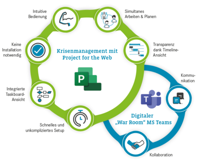 Krisenmanagement mit Project for the Web