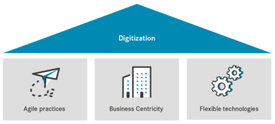 Three factors to boost digitization